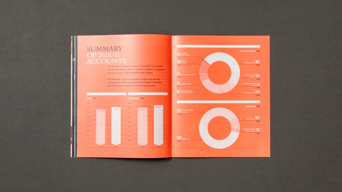 A double spread from the Falmouth University annual report, with charts and graphs.
