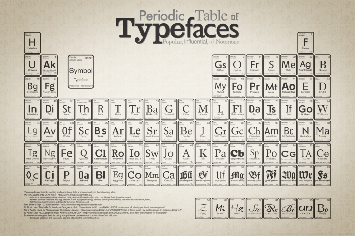 Periodic table of typefaces gift inspiration.